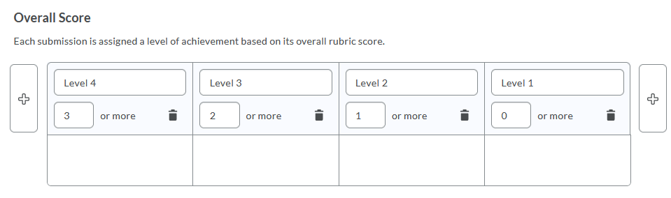 Image of Overall Score box in the Rubrics tool
